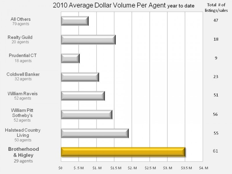 New Canaan Real Estate Agent Productivity 2010