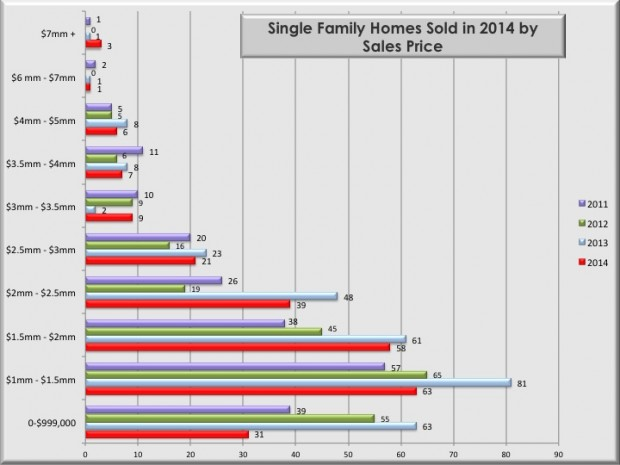 Single family Homes Sold by Price